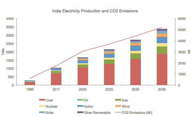 India Electricity and CO2