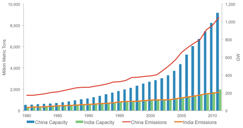 Emissions de CO2 et Production Elec